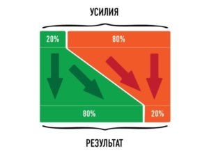 Особенности распределения активов среди сицилийских семей.