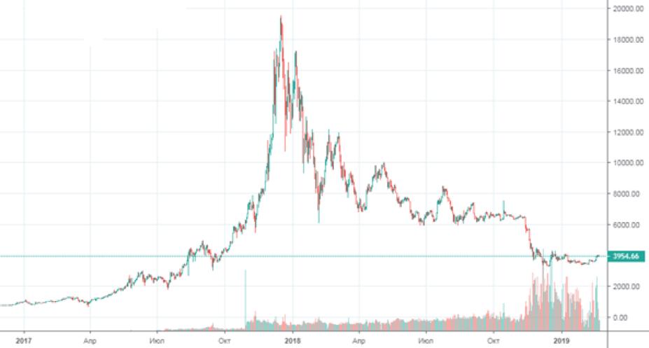 График биткоина в течение полугода