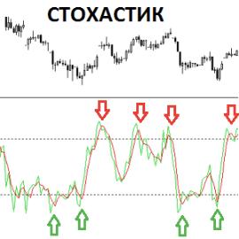 Weltrade: Форекс Индикатор Стохастик (Stochastic) — Сигналы и рекомендации