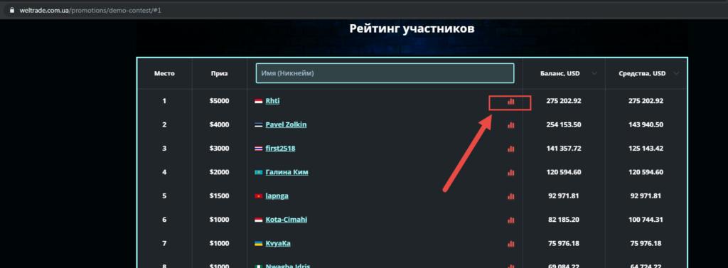 Рейтинг участников конкурса Форекс