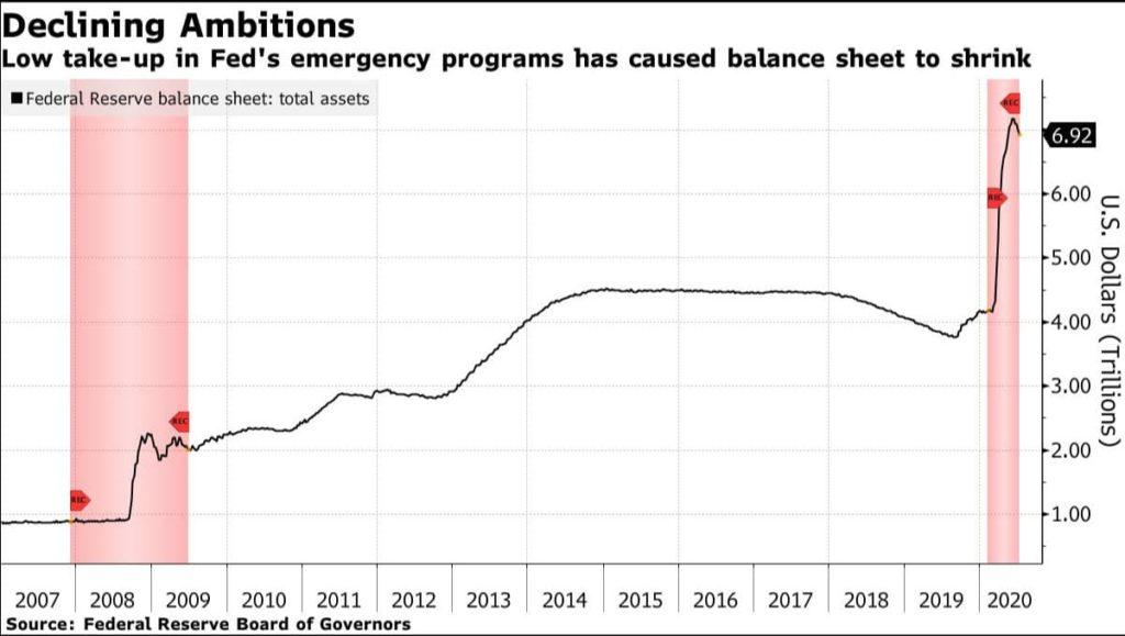 Баланс федеральной резервной системы США