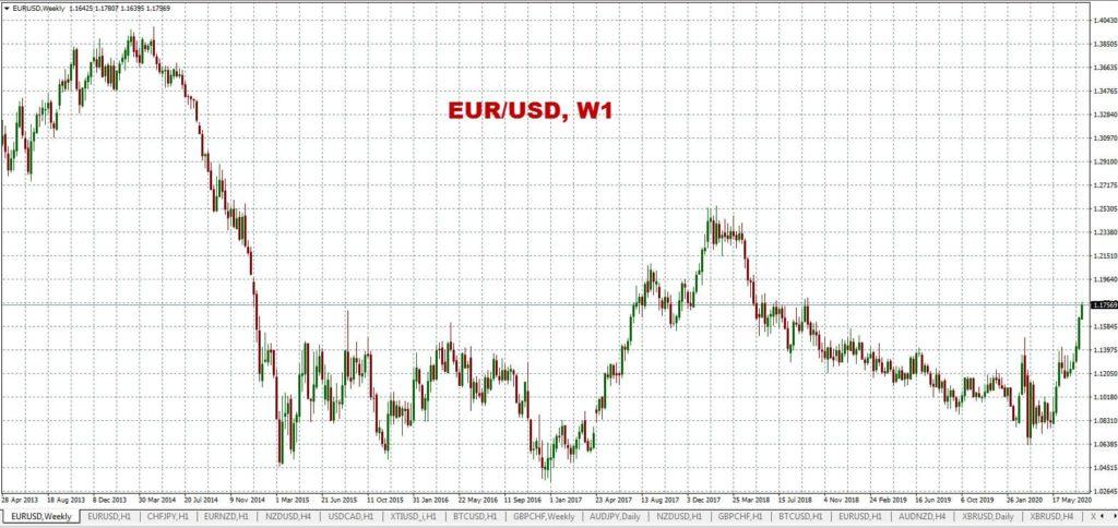 Курс евро-доллара