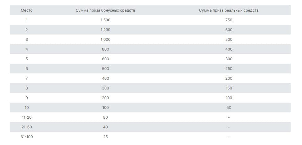 Таблица распределения призовых сумм в конкурсе от Велтрейд