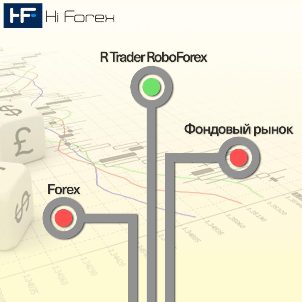 R Trader от RoboForex