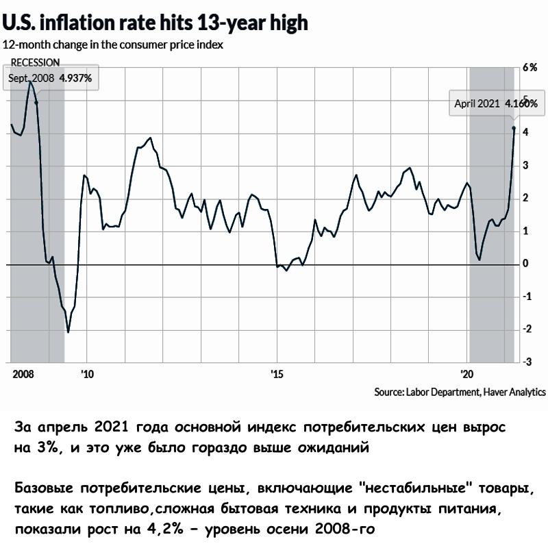 Рейтинг инфляции за 13 лет