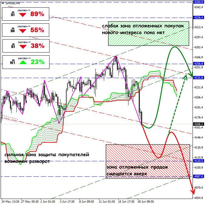 Сокращение покупок облигаций